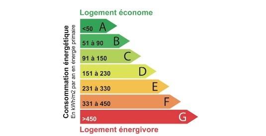 dpe-diagnostic-de-performance-energetique